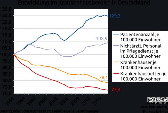 Entwicklung im Krankenhausbereich in Deutschland von 1991 bis 2017