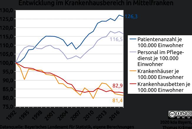 Entwicklung im Krankenhausbereich in Mittelfranken von 1992 bis 2017